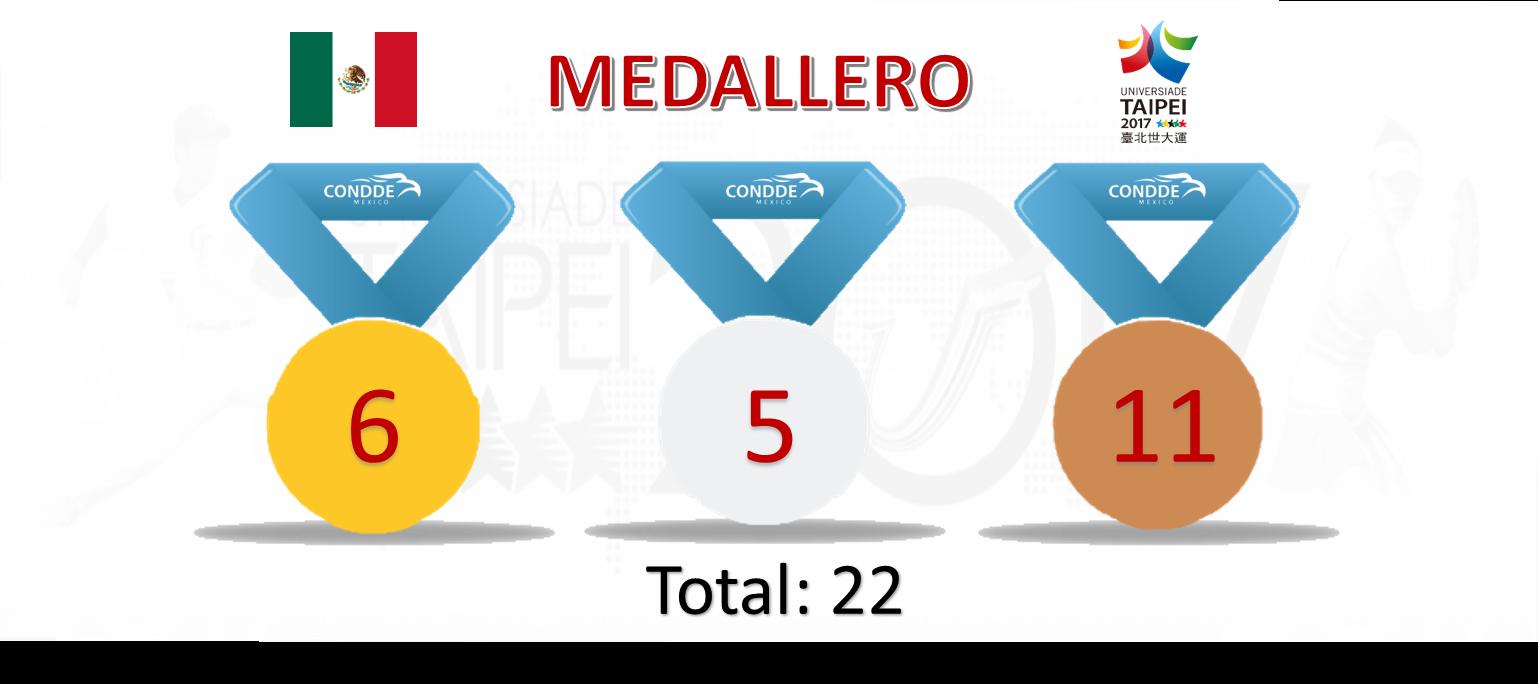 medallero